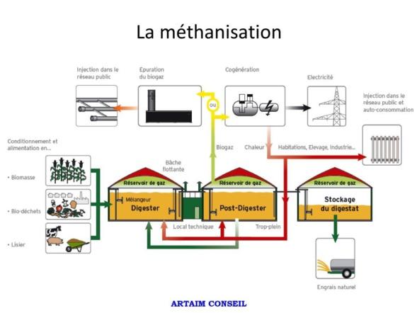 Messy biogaz